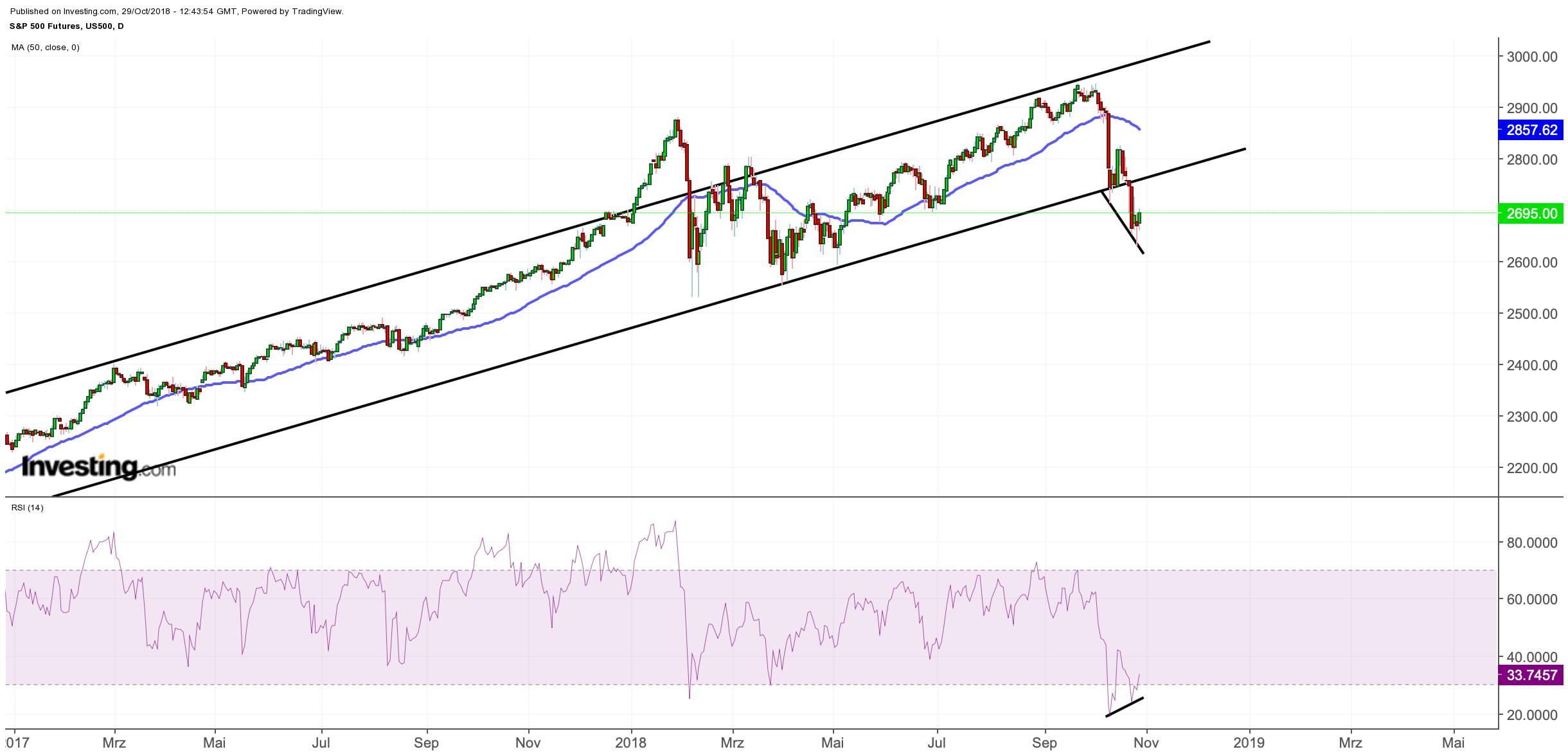S&P 500 mit positiver Divergenz