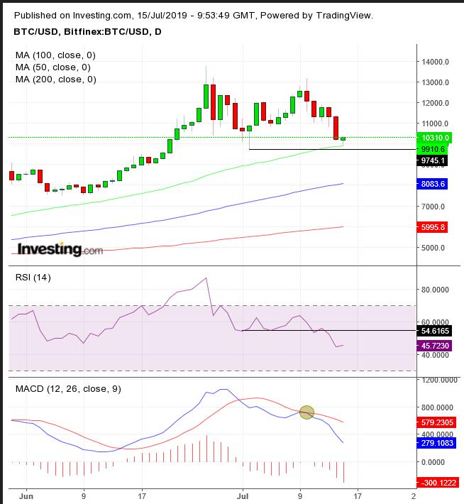 Chart des Tages: Trump und Powell schaffen mögliche Kaufgelegenheit bei Bitcoin